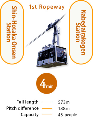 It is four minutes from No.1 ropeway Shin-Hotaka Onsen Station to Nabedairakogen Station