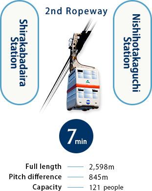 It is seven minutes from No.2 ropeway Shirakabadaira Station to Nishihotakaguchi Station