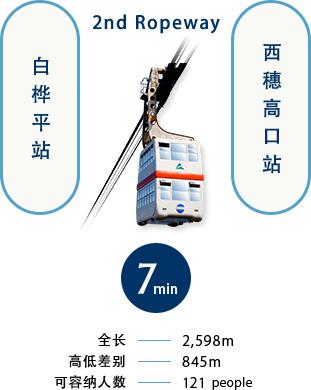 从第2高空纜車白桦平站到西穗高口站7分