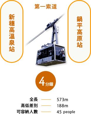 從第1高空纜車新穗高溫泉站到鍋平高原站4分