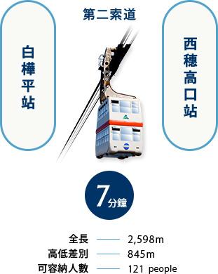 從第2高空纜車白樺平站到西穗高口站7分