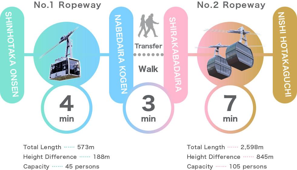 Shinhotaka Ropeway Overview